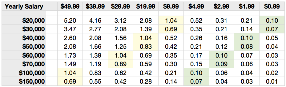 Hourly wages and app pricing the brooks review hourly wages and app pricing sciox Choice Image